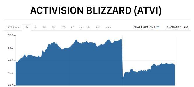 Notowania akcji Activision-Blizzard z ostatnich 5 dni (stan na 15.01). Nie trzeba zaznaczać, w którym momencie ogłoszono rozwiązanie umowy z Bungie. via Business Insider