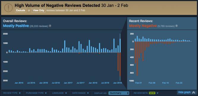 Przykład działania review bombing.