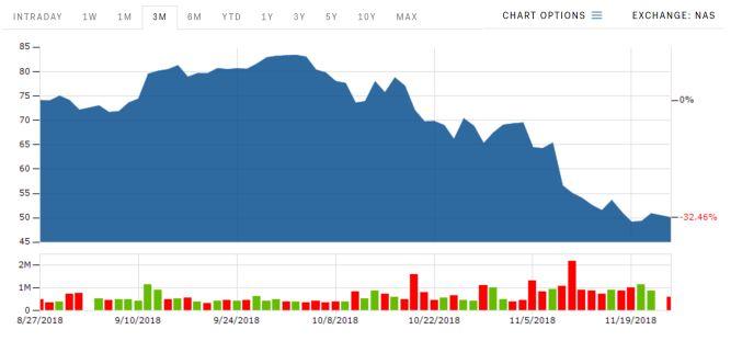 Notowania Activision Blizzard z ostatnich 3 miesięcy. Duże spadki w ostatnim miesiącu przy sporych obrotach. To bardzo zły sygnał dla zarządu spółki. (via BusinessInsider.com)